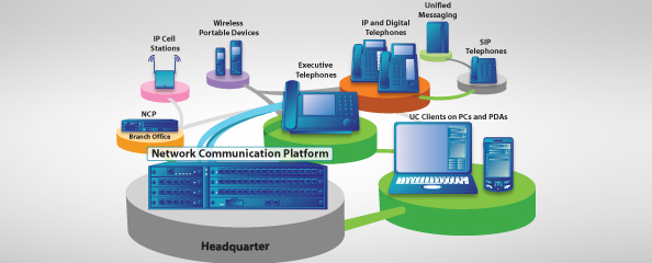 Unified communications product diagram